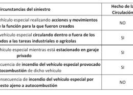 seguro circulación vs rc actividad